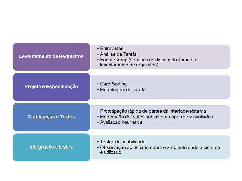 Técnicas utilizadas para garantir e verificar a usabilidade em diferentes etapas