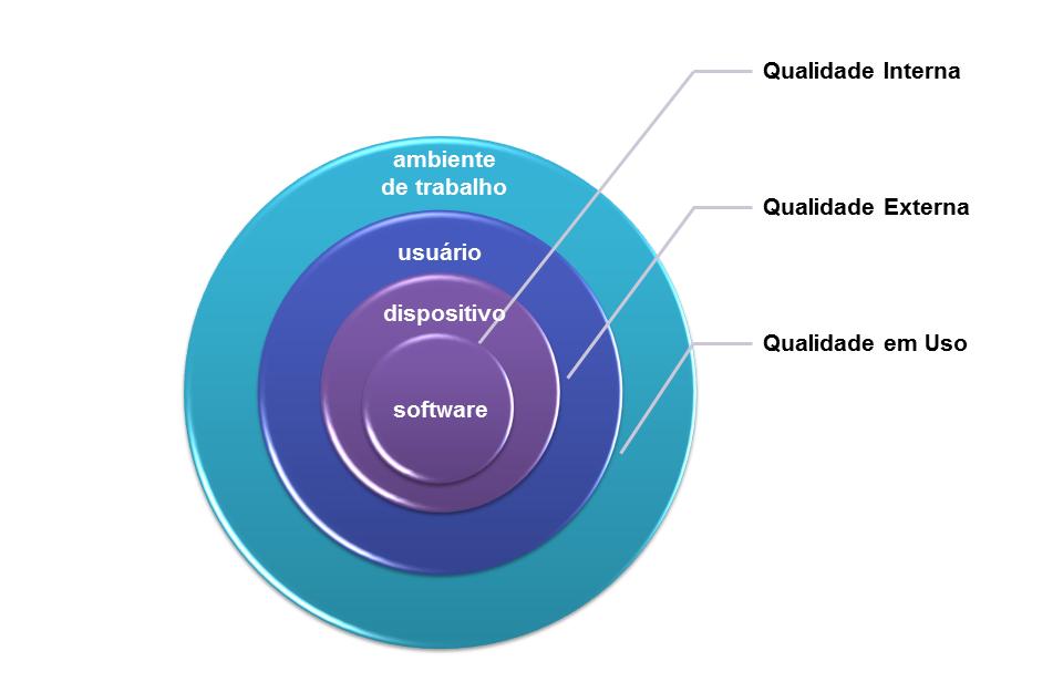Escopos da Qualidade em Uso - adaptado de Bevan (1999)