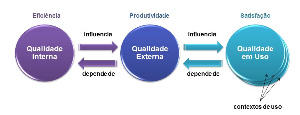 Fatores interligados da Qualidade em Uso