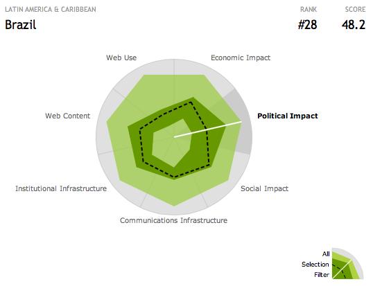 gráfico que mostra o impacto político da web no Brasil