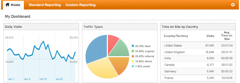 google-analytics-dougalsfaria10