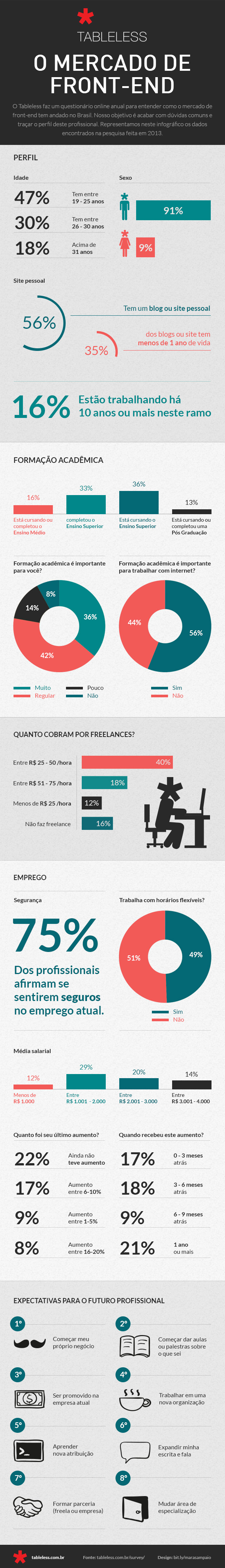 infografico_tableless-2013