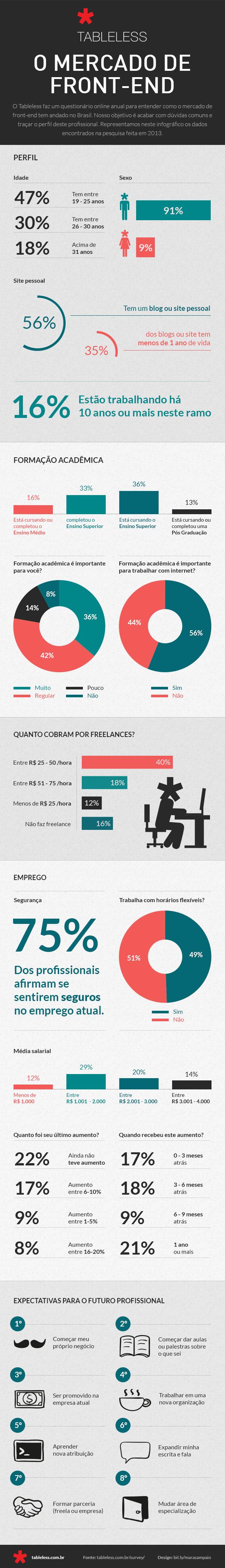 infografico_tableless-2013