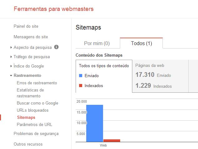 Google Webmaster Tools - Sitemaps