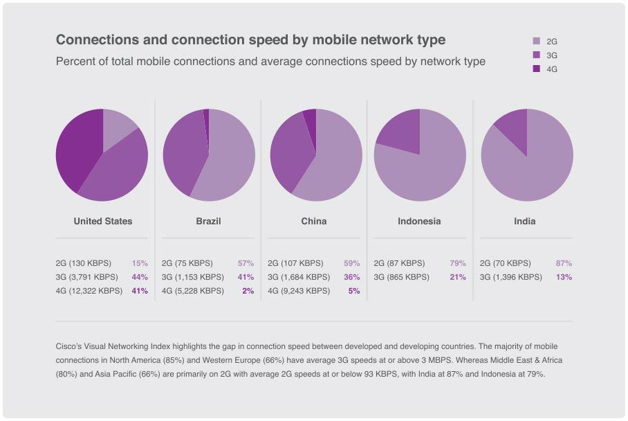 report-internetorg-conexoes-velocidade-mobile