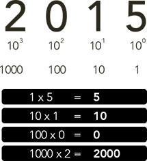 sistema decimal