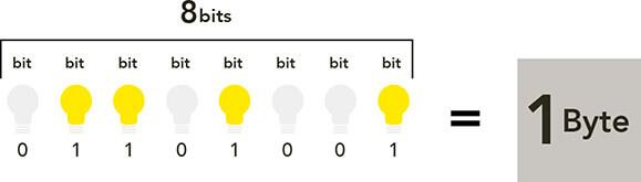 ilustração de lâmpadas representando um bit