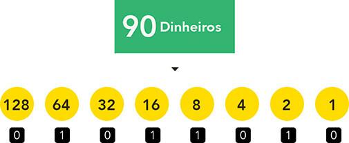decimal para binário ilustrado