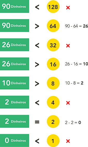 tabela com cédula e valores em moedas