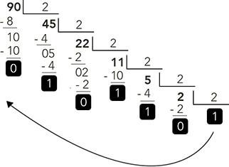 converter decimal com divisões sequenciais