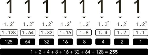 conversão binário para decimal