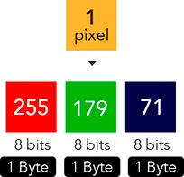 pixel e valores em seus canais
