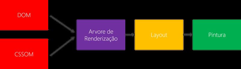 Fluxo de renderização de um frame
