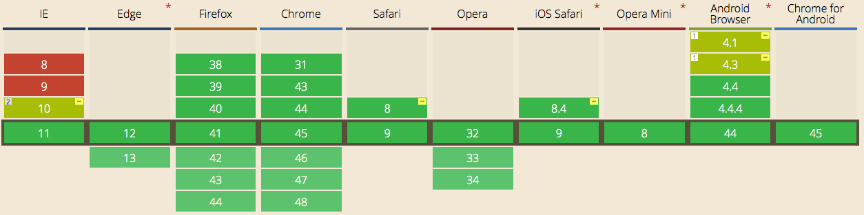 Flexbox no Can I Use