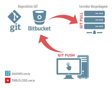 local_git_servidor