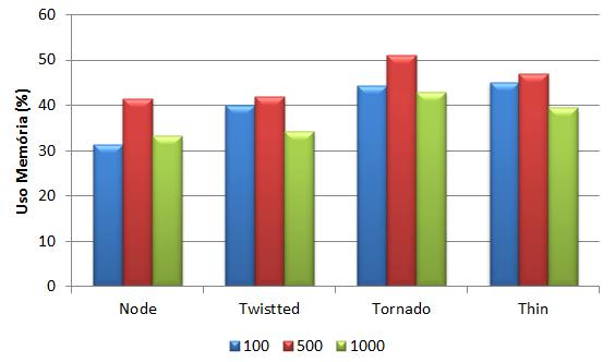 Resultado do consumo de memória RAM
