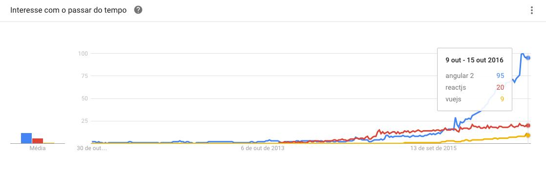 Comparação entre AngularJS, VueJS e ReactJS