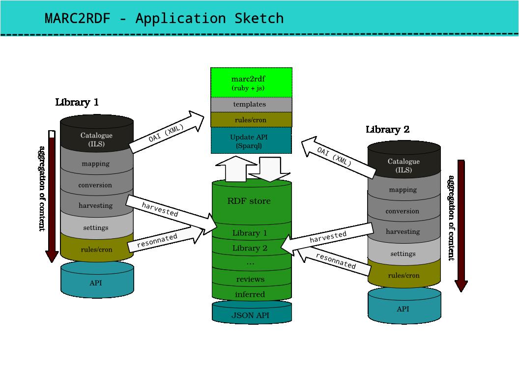 API architecture