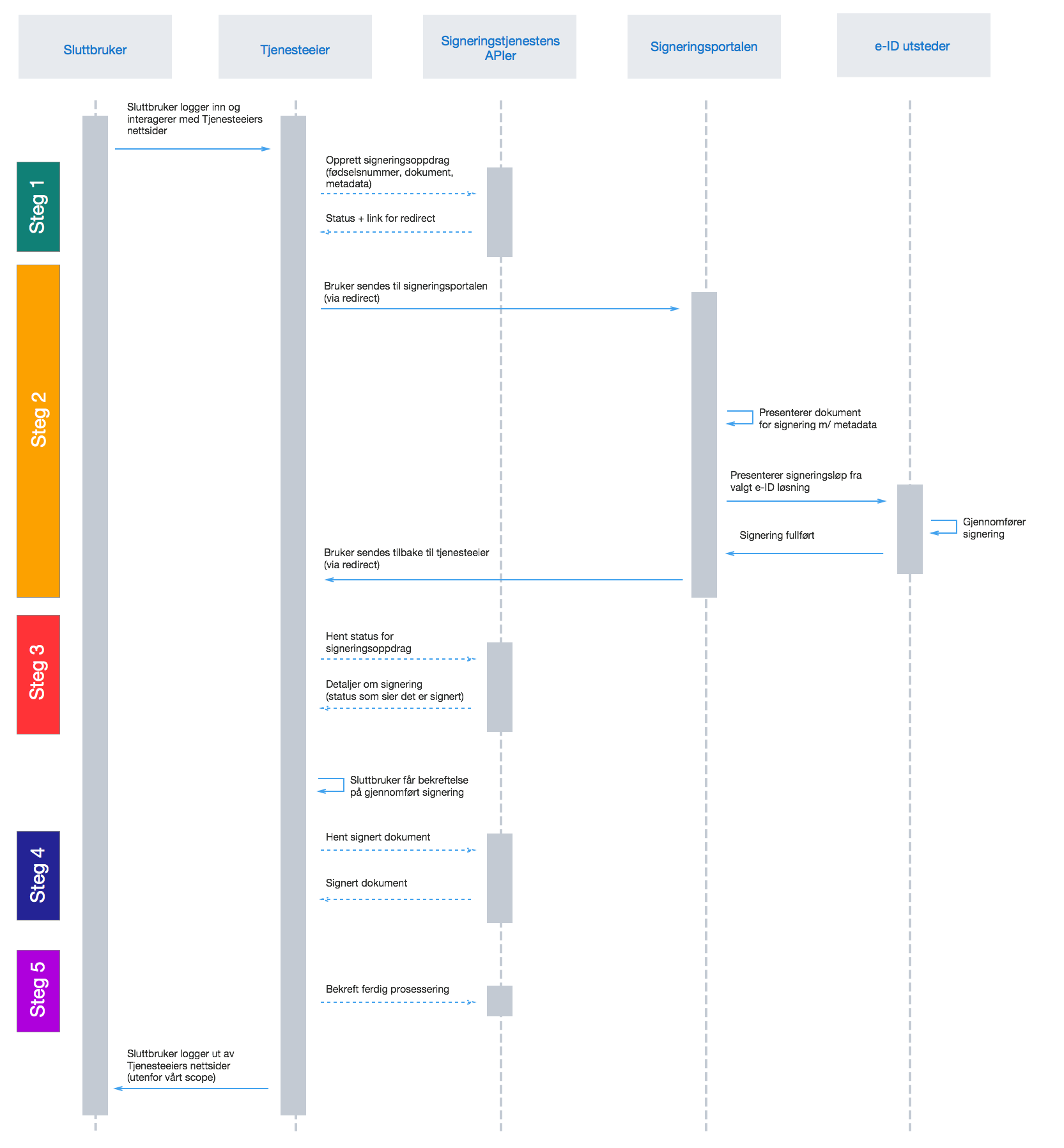 Flow chart for signing in direct flow