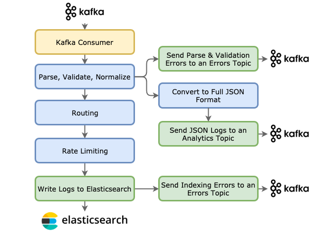 Logging Pipeline Node Diagram