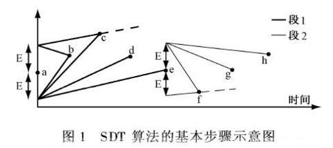 用a点到e点之间的直线代替数据点(a,b,c,d,e)