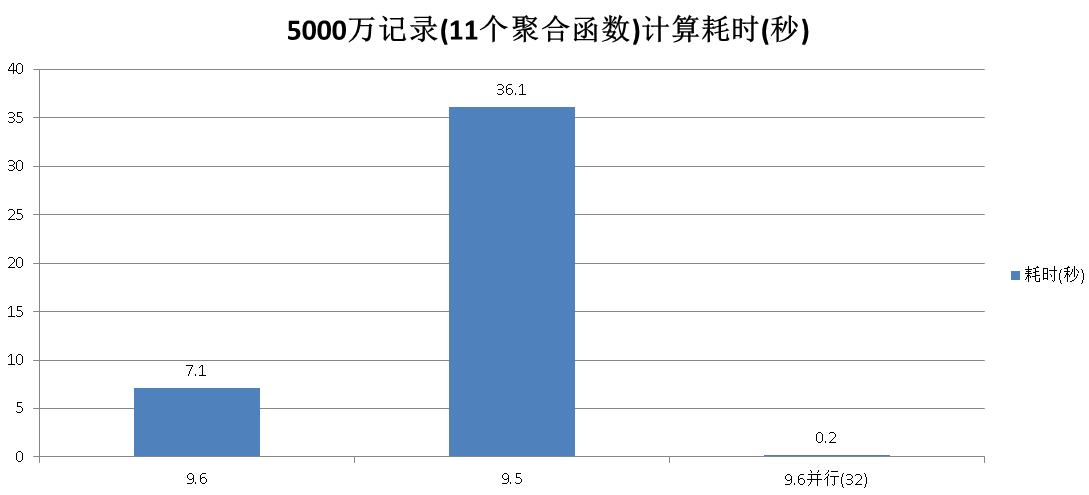 PgSQL · 代码浅析 · PostgreSQL 9.6 聚合OP复用的优化分析