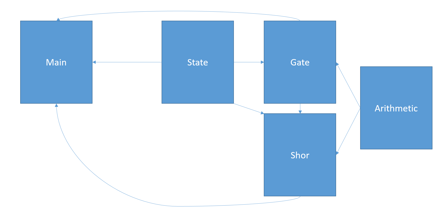 "Module dependency diagram for QOCS.<span data-label=""fig:mdd""></span>"