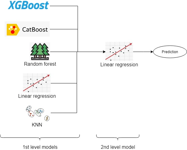 Model stacking, feature engineering and EDA | Kaggle