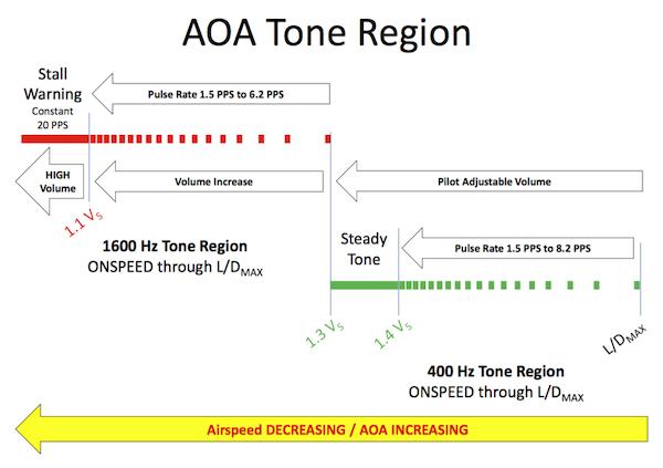 AOA chart