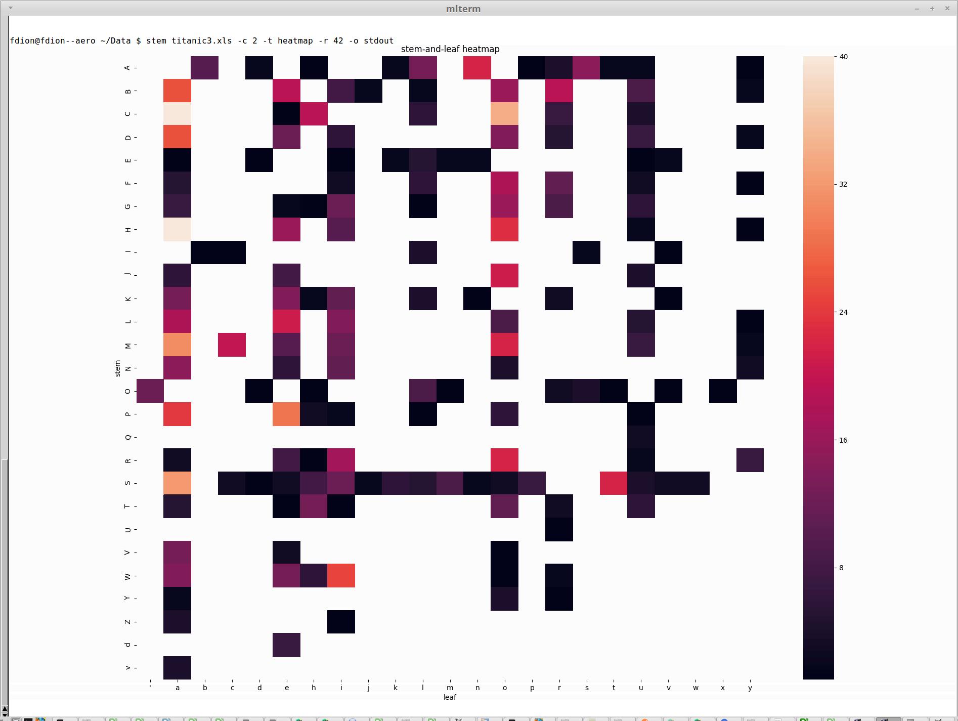 heatmap example in terminal