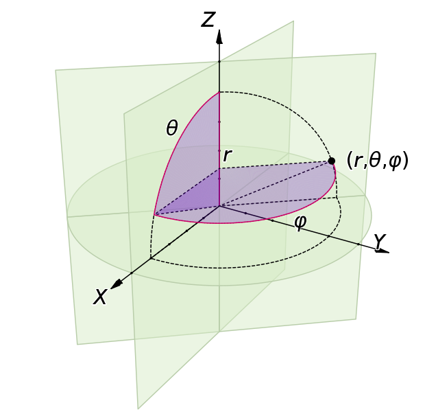 ../../_images/spherical_coordinates.png