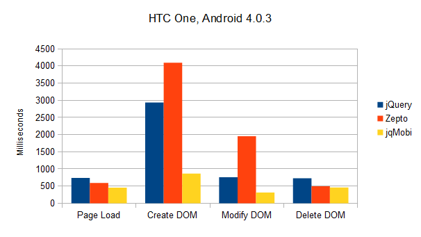 Results HTC One