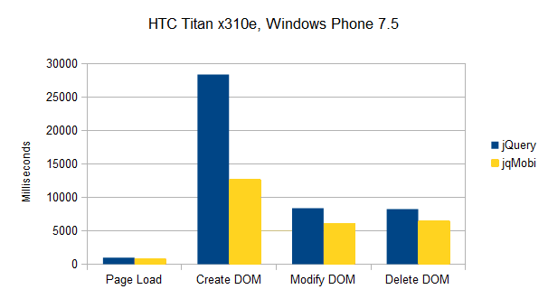 Results HTC Titan x310e