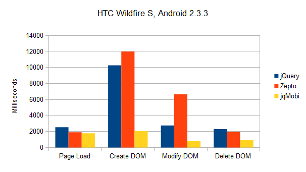 Results HTC Wildfire S