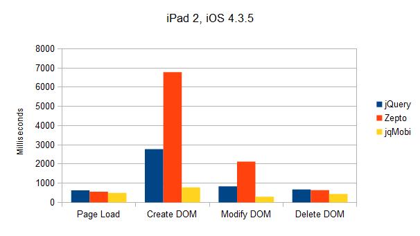 Results iPad 2