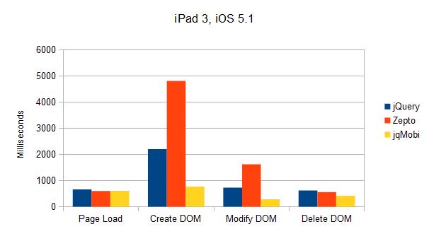 Results iPad 3