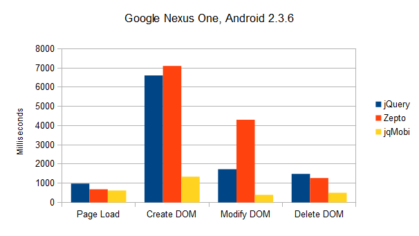 Results Nexus One
