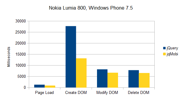 Results Nokia Lumia 800