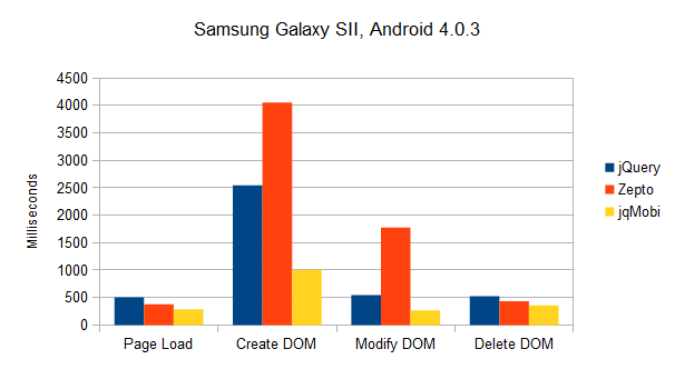Results Samsung Galaxy SII
