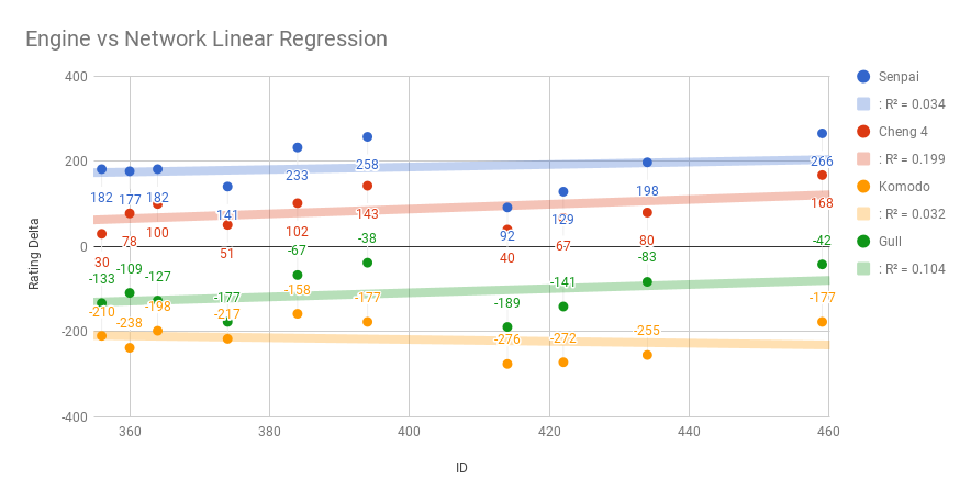 GitHub - dkappe/leela-chess-weights: Important Weights and Ratings