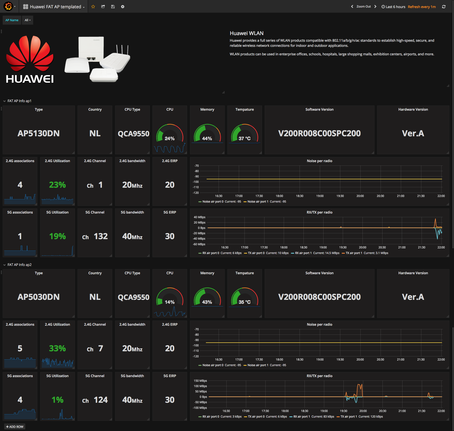 Grafana screenshot Huawe FAT AP