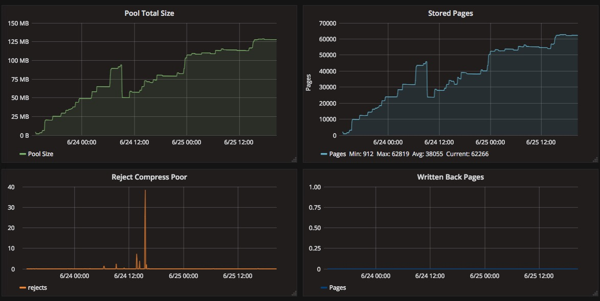 Grafana screenshot zswap