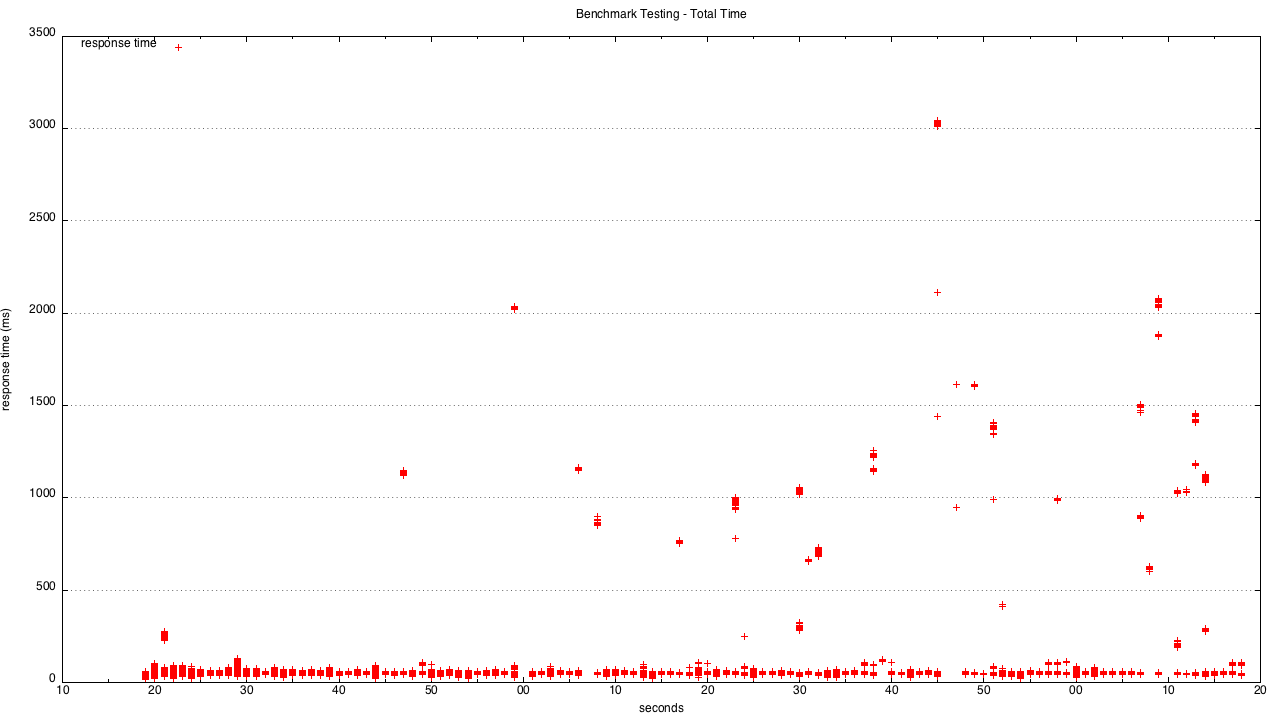 s12gx-2014-fastest-servlets/Results md at master · dmikusa