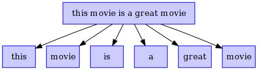 RNN made easy with MXNet R