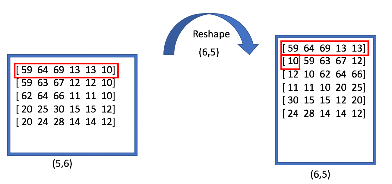 Difference between reshape and transpose operators — mxnet
