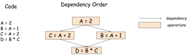 Dependency Engine for Deep Learning — mxnet documentation