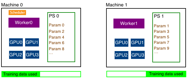 Distributed training architecture