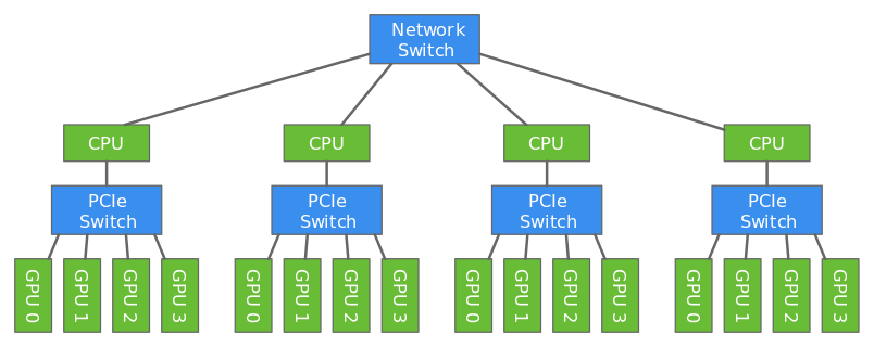 Multiple GPUs connected to multiple hosts