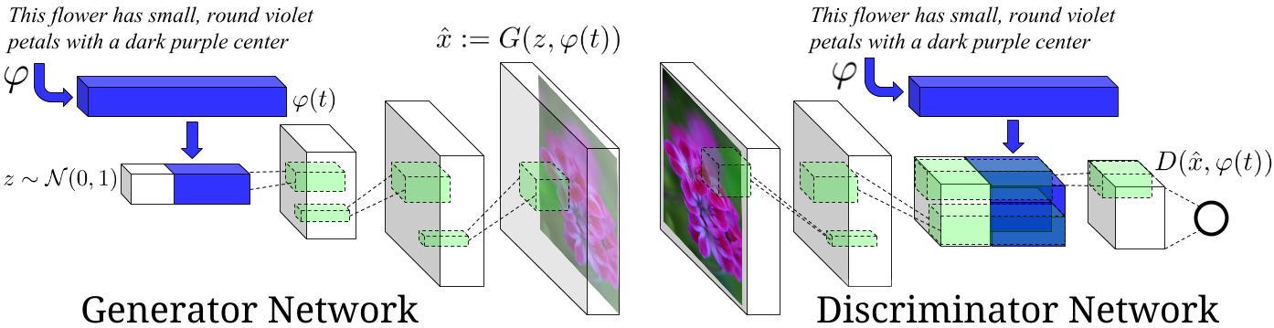 incubator-mxnet/example/gan/CGAN_mnist_R at master · apache