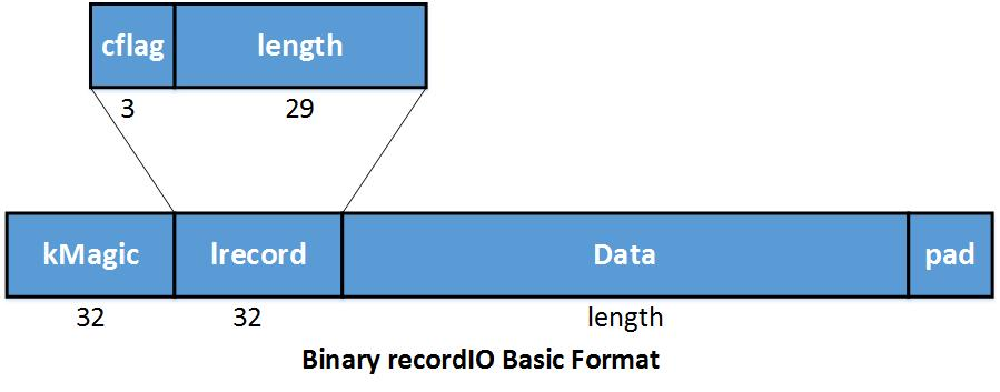 Designing Efficient Data Loaders for Deep Learning — mxnet
